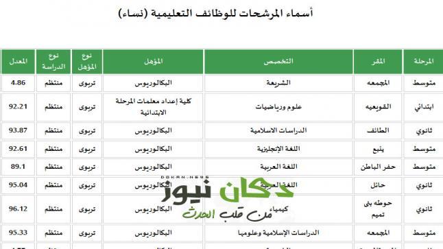 اسماء المعلمات الجدد 1438 واماكن التعيين اسماء المعينات للوظائف التعليمية 1438