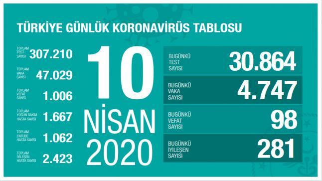 عدد إصابات فيروس كورونا في تركيا اليوم الجمعة 10-4-2020 من وزارة الصحة التركية